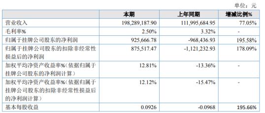 金谷高科2020年净利92.57万同比扭亏为盈 通过农产品交易平台进行自主买卖农产品销售