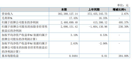 华体股份2020年净利246.07万增长495.37% 研发费用、财务费用减少