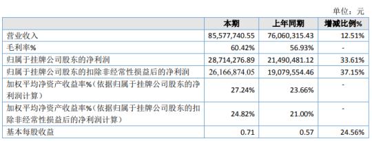 信源信息2020年净利2871.43万增长33.61% 差旅费、房租等费用减少