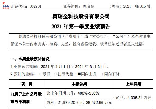 奥利金2021年第一季度净利润预计为2.2亿-2.86亿 同比增长400%-550% 主要客户业务实现大幅增长