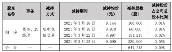 富临精工董事、总经理阳宇减持64.12万股 套现约582.86万