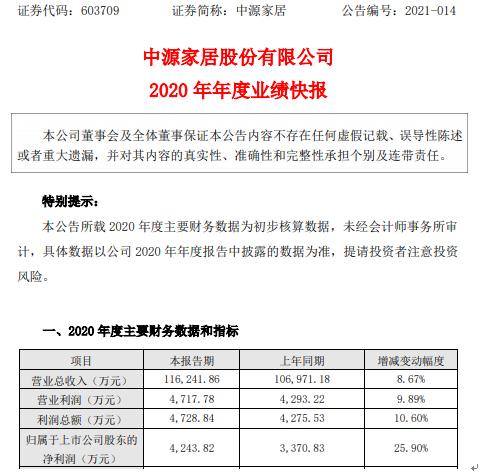 中原家园2020年净利润4243.82万元 增长25.9% 跨境电子商务业务大幅增长