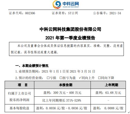 ST云网2021年第一季度预计净利300万-400万增长371%-528% 新增业务盈利能力提升