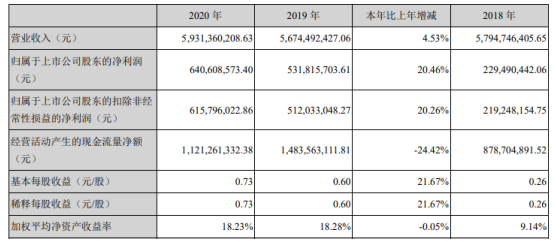 联泓新科2020年净利6.41亿增长20.46%光伏胶膜料产销量提升 董事长郑月明薪酬647.58万