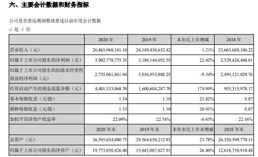 大华股份2020年净利39.03亿增长22.42%不断提高经营效率质量 董事长傅利泉薪酬88.08万