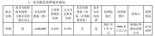 北京郑钧控股股东刘强质押补充质押260万股
