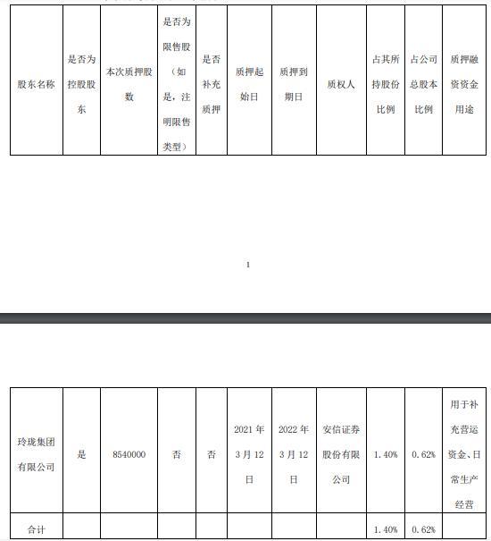 玲珑轮胎控股股东玲珑集团质押854万股 用于补充营运资金