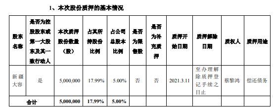 普丽盛控股股东新疆大容质押500万股 用于偿还债务
