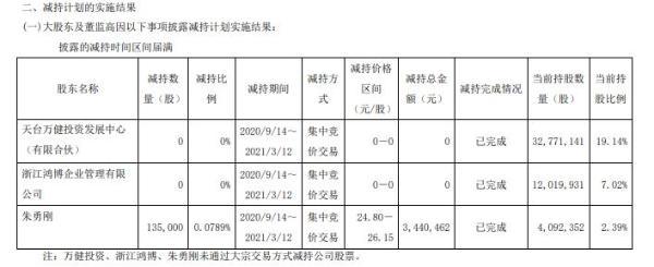 圣达生物股东朱勇刚减持13.5万股 套现344.05万