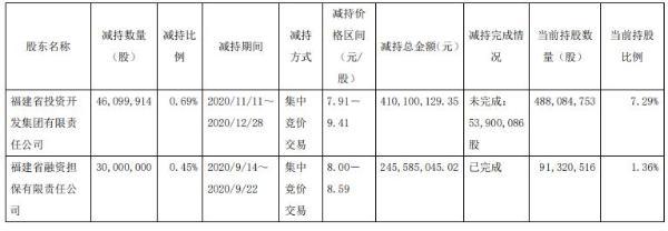 兴业证券2名股东合计减持7609.99万股 套现合计6.56亿