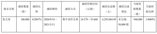 阿科力董事、副总经理张文泉减持18万股 套现629.51万