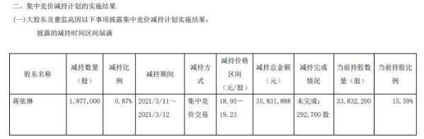 腾龙股份股东蒋依琳减持187.7万股 套现3583.19万