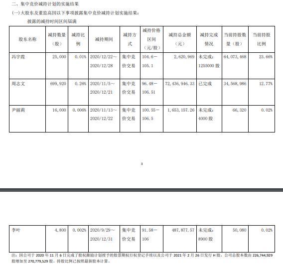 昭衍新药4名股东合计减持74.57万股 套现合计7719.9万