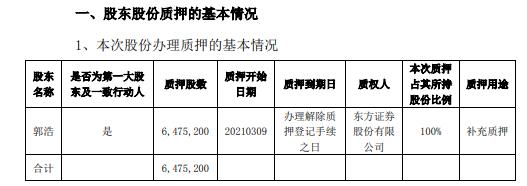 *ST林重控股股东之一致行动人郭浩质押647.52万股 用于补充质押