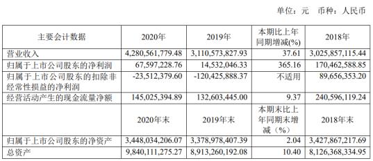 士兰微2020年净利6759.72万增长365.16%芯片产出大幅增长 董事长陈向东薪酬84.07万