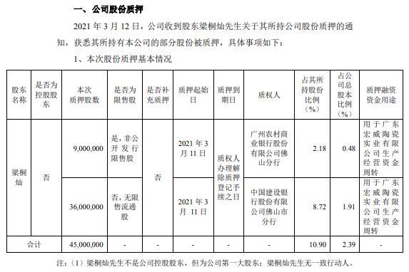 科达制造第一大股东梁桐灿合计质押4500万股 用于广东宏威陶瓷实业有限公司生产经营资金周转