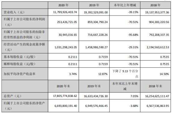 天虹股份2020年净利2.53亿下滑70.51% 董事长高书林薪酬281.08万