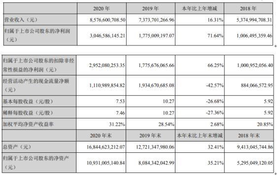 长春高新2020年净利30.47亿增长71.64%水痘疫苗批签发数量增加 董事长马骥薪酬223.2万