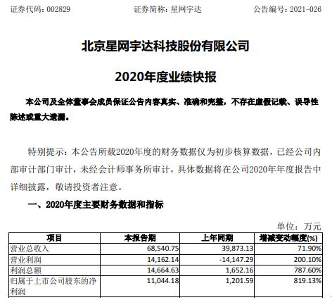 星网宇达2020年度净利1.1亿增长819.13% 无人机业务快速增长