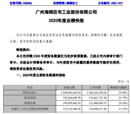 海鸥2020年净利润1.53亿 增长17.15% 订单持续爆满