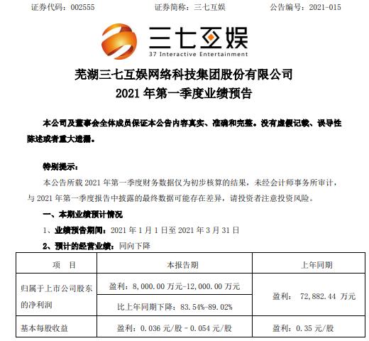 三七互娱2021年第一季度预计净利8000万-1.2亿下降83.54%-89.02% 销售费用增加
