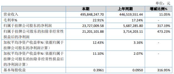 美菱2020年净利润2372.7万 增长317.19% 客户订单增加