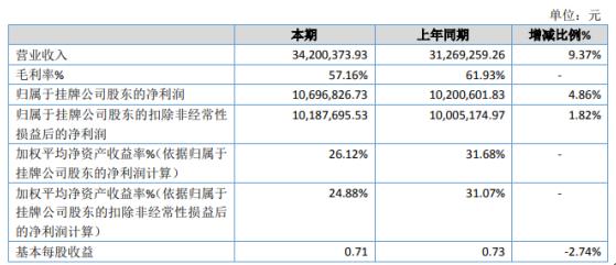 海岳环境2020年净利1069.68万增长4.86% 环境治理业务收入增长