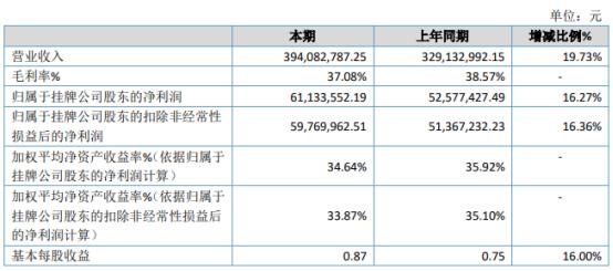 广咨国际2020年净利6113.36万增长16.27% 全年累计新签合同额增长