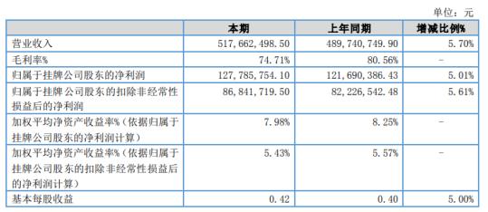 中邮基金2020年净利1.28亿增长5.01% 人工费用减少