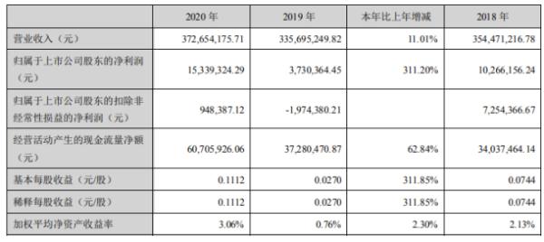 登云股份2020年净利1533.93万增长311.2%其他收益同比增长 总经理张福如薪酬47.82万