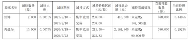 南微医学2名股东合计减持1.2万股 套现合计257.8万