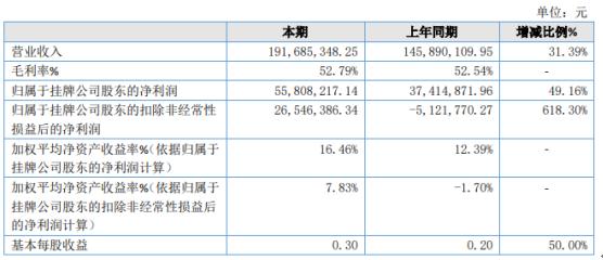 华岭股份2020年净利5580.82万增长49.16% 高端集成电路测试业务市场地位提升