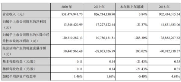 钧达股份2020年净利1354.64万下滑21.37% 董事长陆小红薪酬58.33万