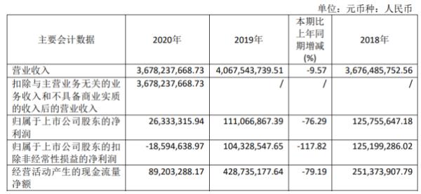 远达环保2020年净利2633.33万下滑76.29%市场订单量下滑 董事长郑武生薪酬86.1万