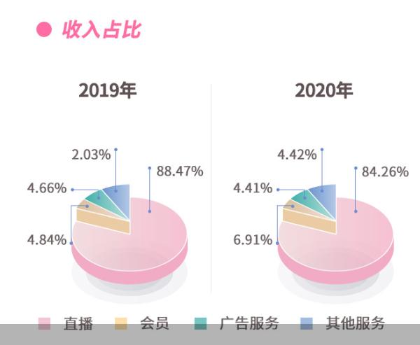 蓝城兄弟发布2020年Q4及全年财报:Q4月活760万,全年营收超10亿