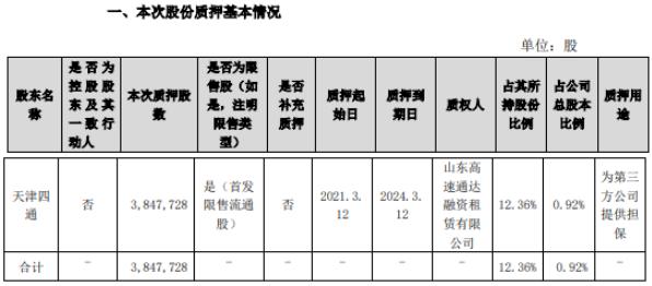 凯赛生物股东天津四通质押384.77万股 用于为第三方公司提供担保