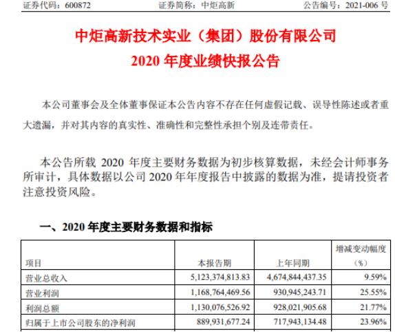 中炬高新2020年度净利8.9亿增长23.96% 综合毛利率增加