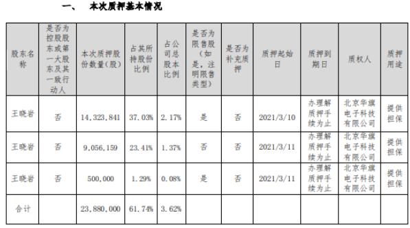 神州数码股东王晓岩合计质押2388万股 用于提供担保