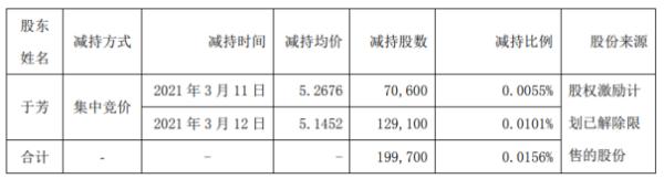 聚飞光电董事会秘书郁芳减持19.97万股 套现约102.75万股