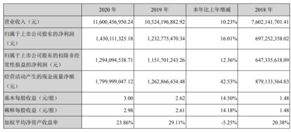 深南电路2020年净利14.3亿增长16.01%封装基板业务逆势增长 董事长杨之诚薪酬282.3万