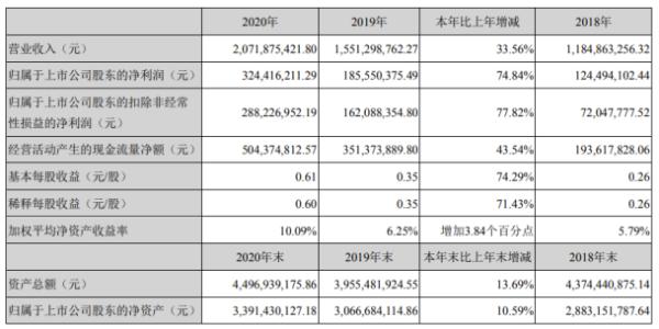 博腾股份2020年净利3.24亿增长74.84%CMO业务增长 董事长居年丰薪酬136.64万
