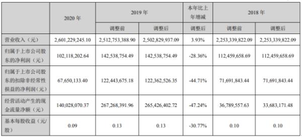 英洛华2020年净利1.02亿下滑28.36%销售收入大幅下降 总经理魏中华薪酬80万