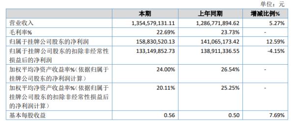 高铁电气2020年净利1.59亿增长12.59% 信用减值损失较期初降低