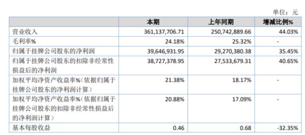 智新电子2020年净利3964.69万增长35.45% 下游客户需求旺盛