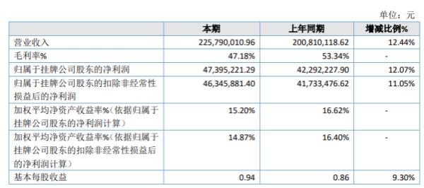 广道高新2020年净利4739.52万增长12.07% 开发支出费用减少