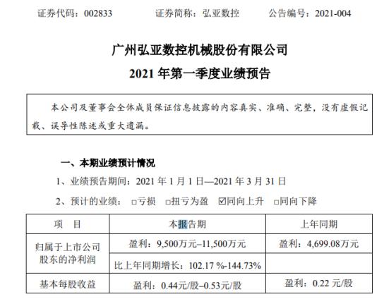 弘亚数控2021年第一季度预计净利9500万-1.15亿增长102%-144.73% 在手订单饱满