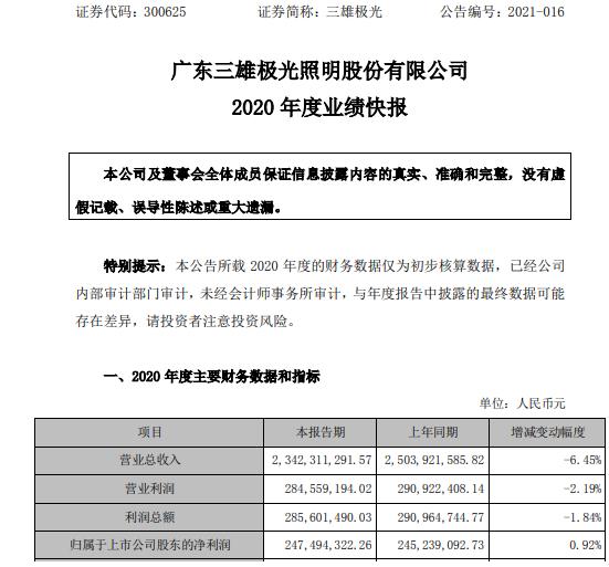 三雄极光2020年度净利2.47亿增长0.92% 计入当期损益的政府补助增加
