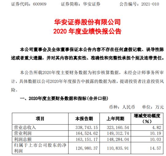 华安证券2020年度净利12.7亿增长14.57% 各项业务发展稳步推进