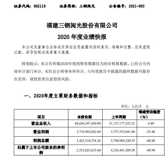 三钢闽光2020年度净利25.56亿下滑40.9% 钢材产销量减少