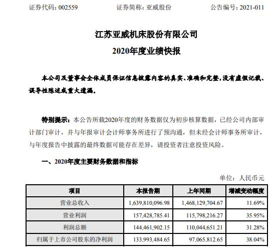 亚威股份2020年度净利1.34亿增长38.04% 有效合同总额创历史新高